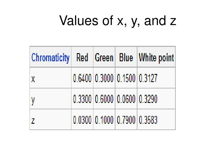 Values of x, y, and z