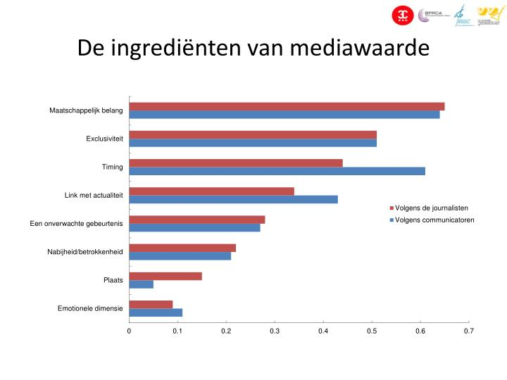 De ingrediënten van mediawaarde