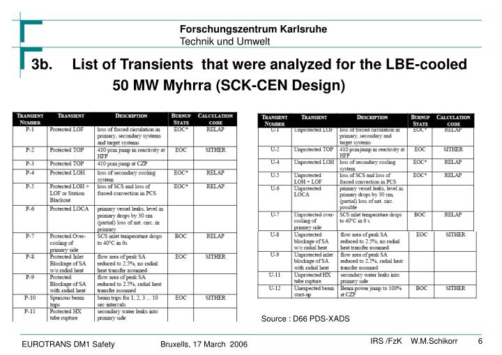 3b.List of Transients  that were analyzed for the LBE-cooled