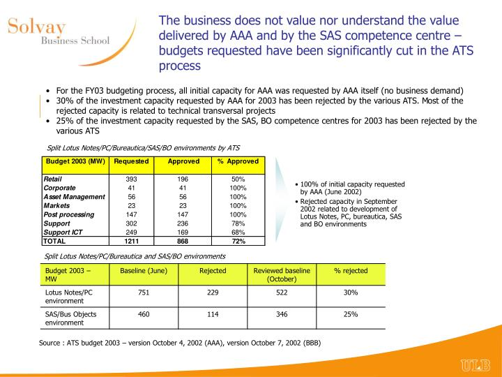 The business does not value nor understand the value delivered by AAA and by the SAS competence centre – budgets requested have been significantly cut in the ATS process