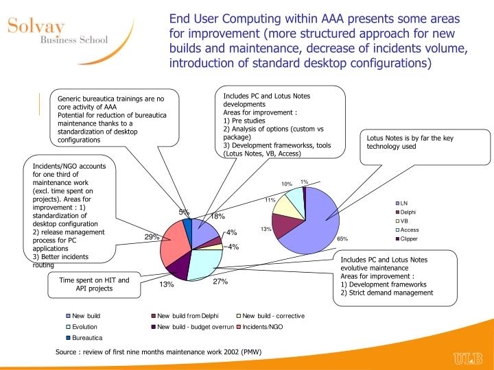 End User Computing within AAA presents some areas for improvement (more structured approach for new builds and maintenance, decrease of incidents volume, introduction of standard desktop configurations)