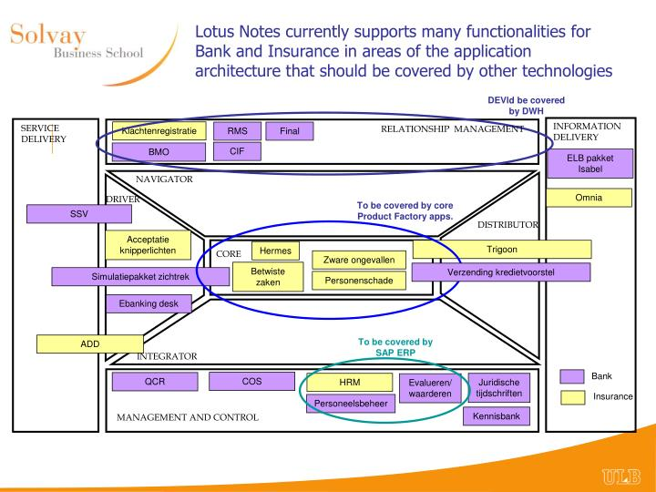 Lotus Notes currently supports many functionalities for Bank and Insurance in areas of the application architecture that should be covered by other technologies