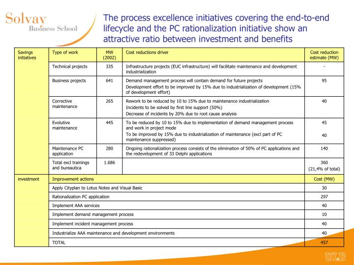 The process excellence initiatives covering the end-to-end lifecycle and the PC rationalization initiative show an attractive ratio between investment and benefits