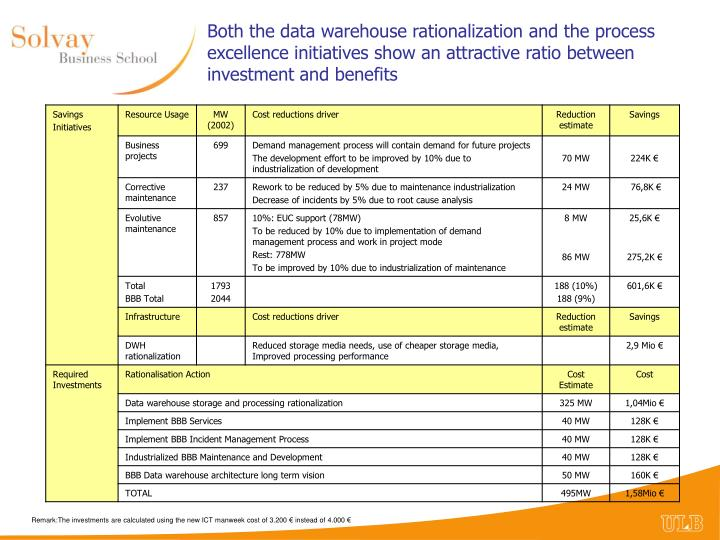 Both the data warehouse rationalization and the process excellence initiatives show an attractive ratio between investment and benefits