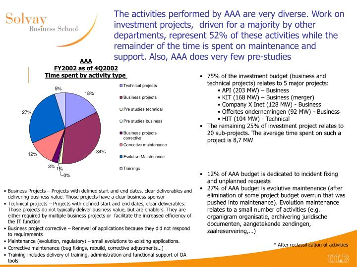 The activities performed by AAA are very diverse. Work on investment projects,  driven for a majority by other departments, represent 52% of these activities while the remainder of the time is spent on maintenance and support. Also, AAA does very few pre-studies