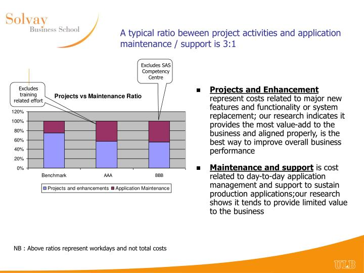A typical ratio beween project activities and application maintenance / support is 3:1