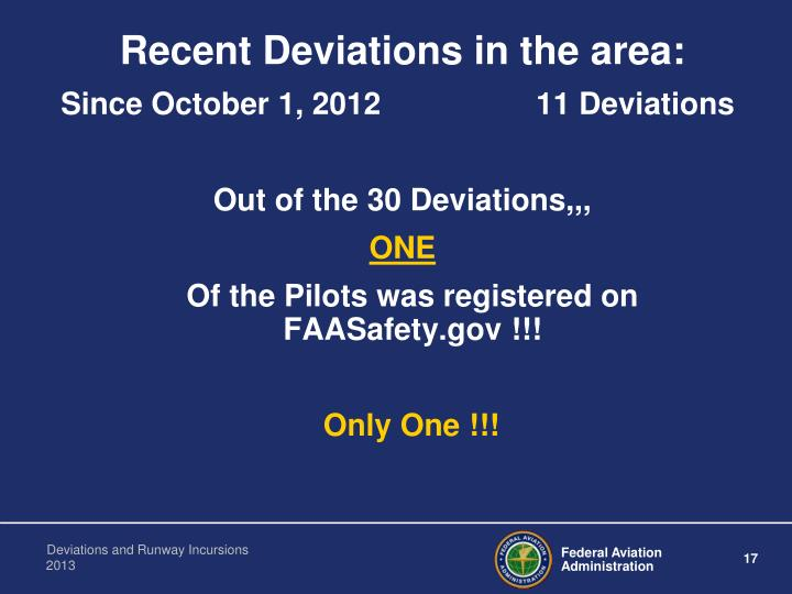 Recent Deviations in the area: