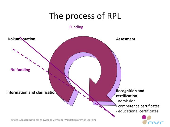 The process of RPL