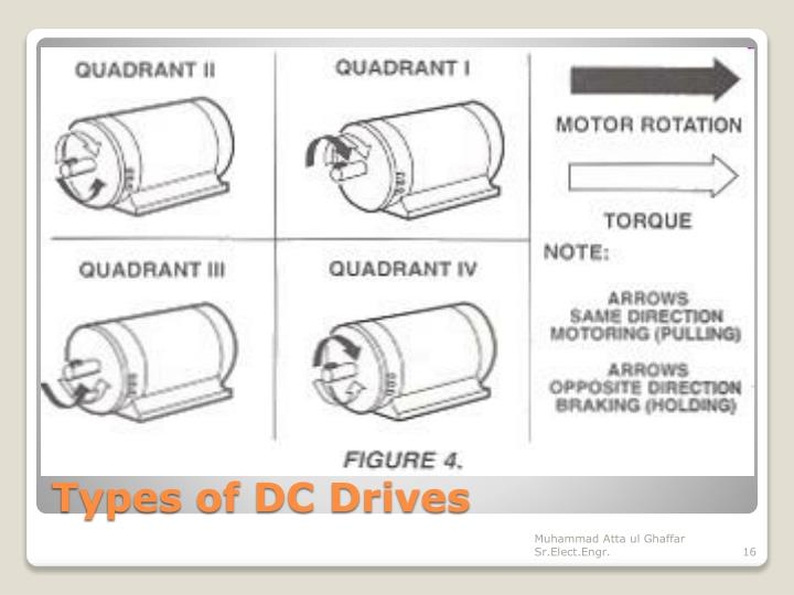 Types of DC Drives