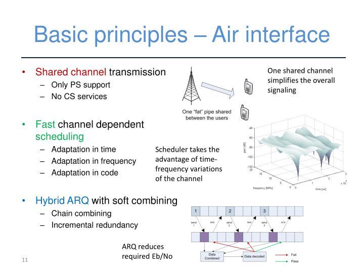Basic principles – Air interface