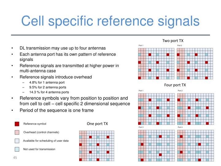 Cell specific reference signals