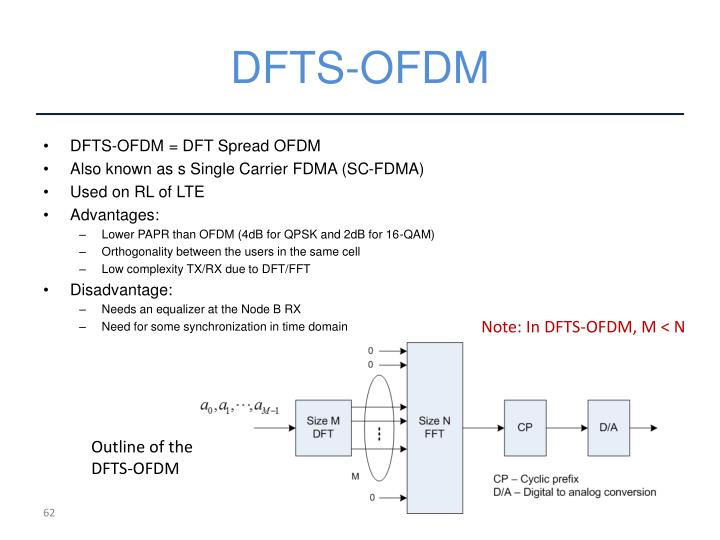 DFTS-OFDM