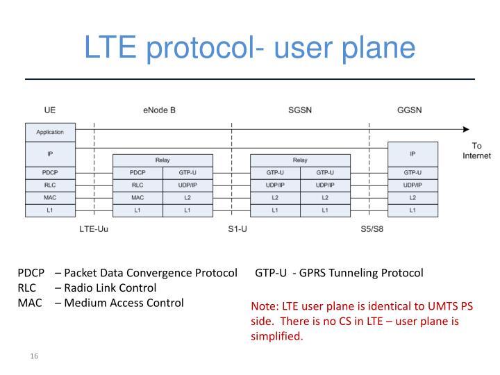 LTE protocol- user plane