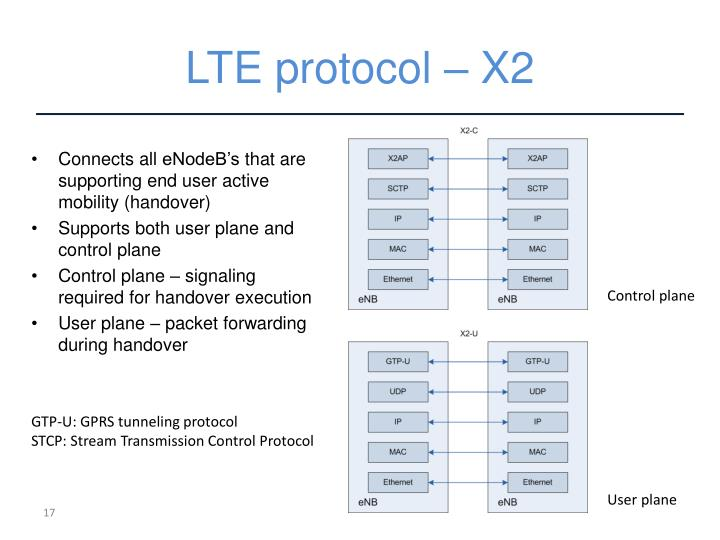 LTE protocol – X2