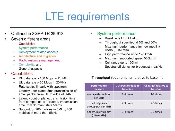 LTE requirements