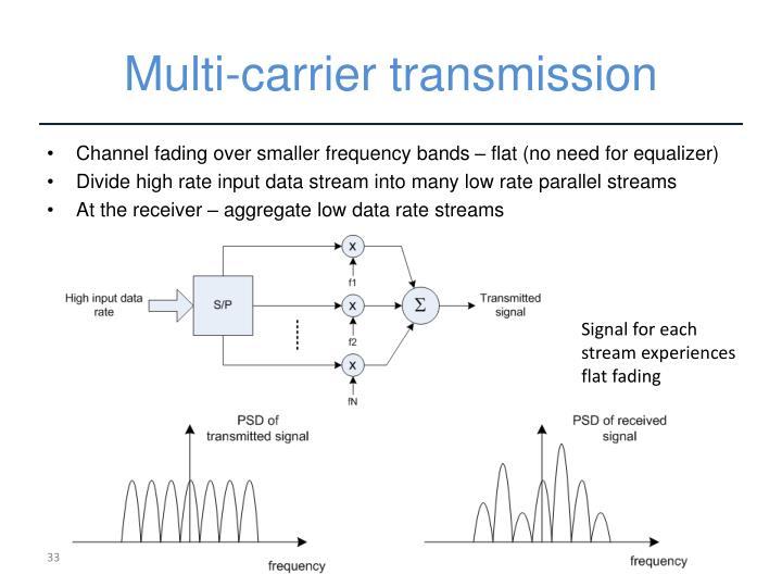 Multi-carrier transmission