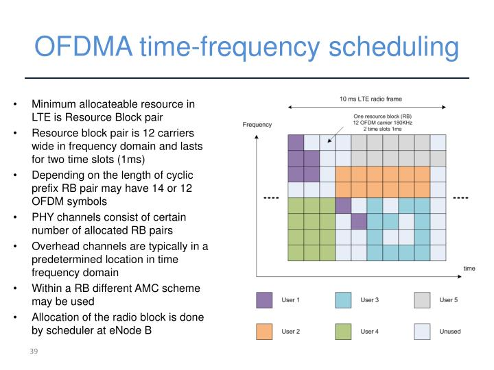 OFDMA time-frequency scheduling