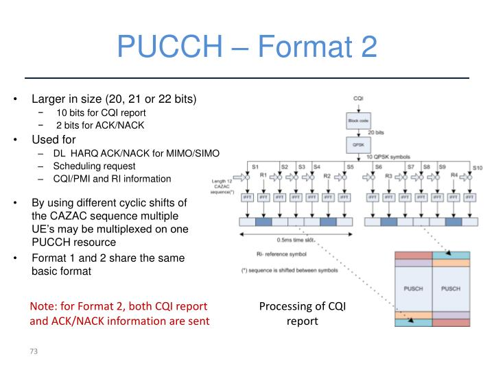 PUCCH – Format 2