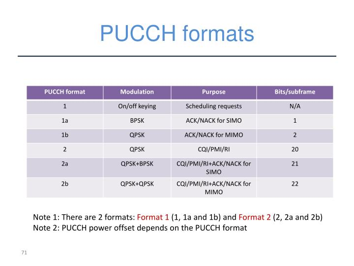 PUCCH formats