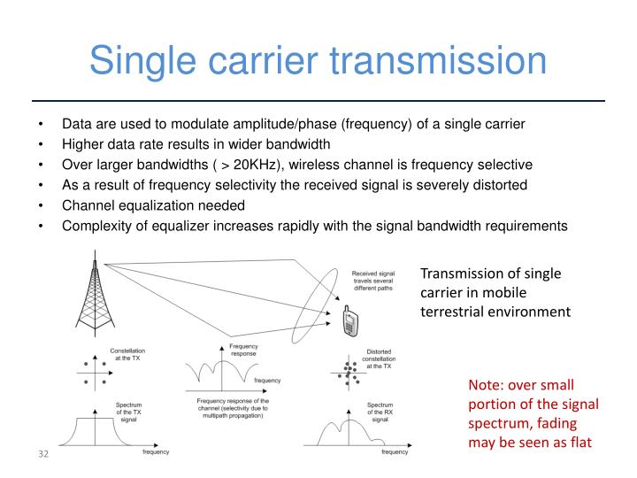 Single carrier transmission
