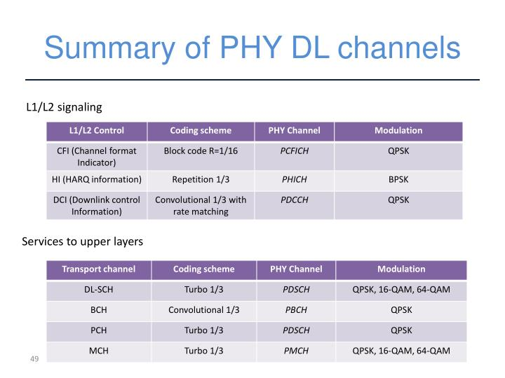 Summary of PHY DL channels