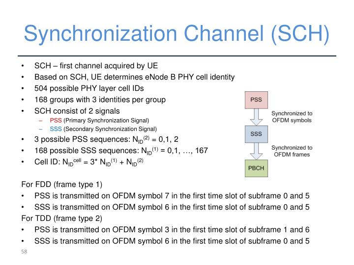Synchronization Channel (SCH)