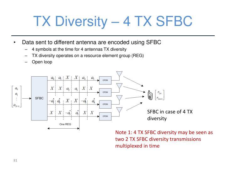 TX Diversity – 4 TX SFBC