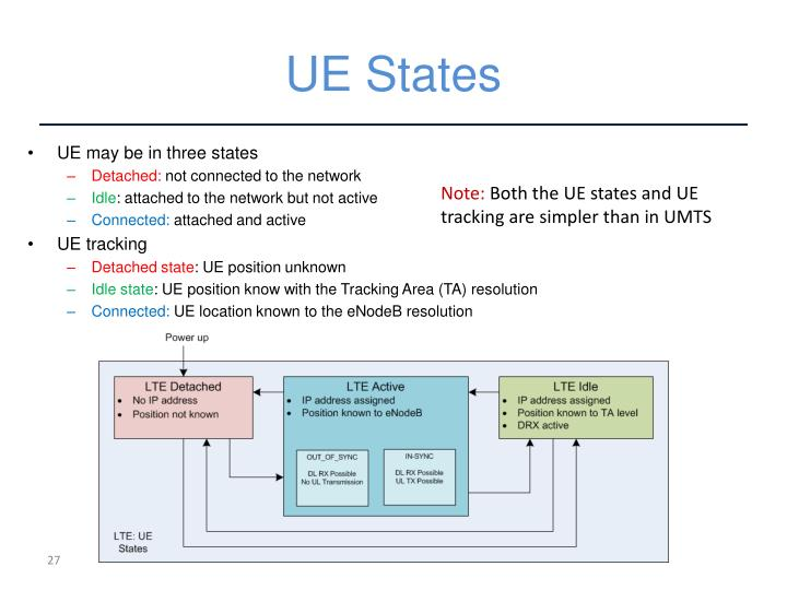 UE States
