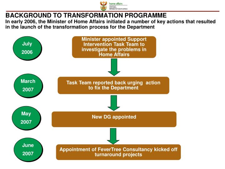 BACKGROUND TO TRANSFORMATION PROGRAMME