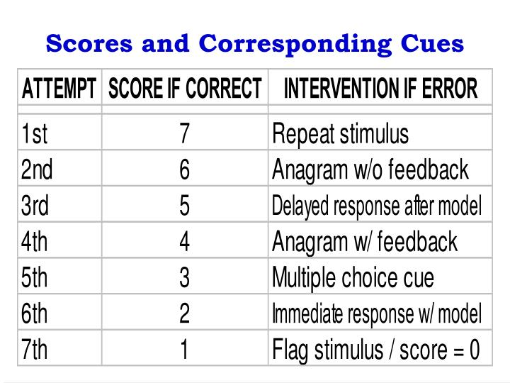 Scores and Corresponding Cues
