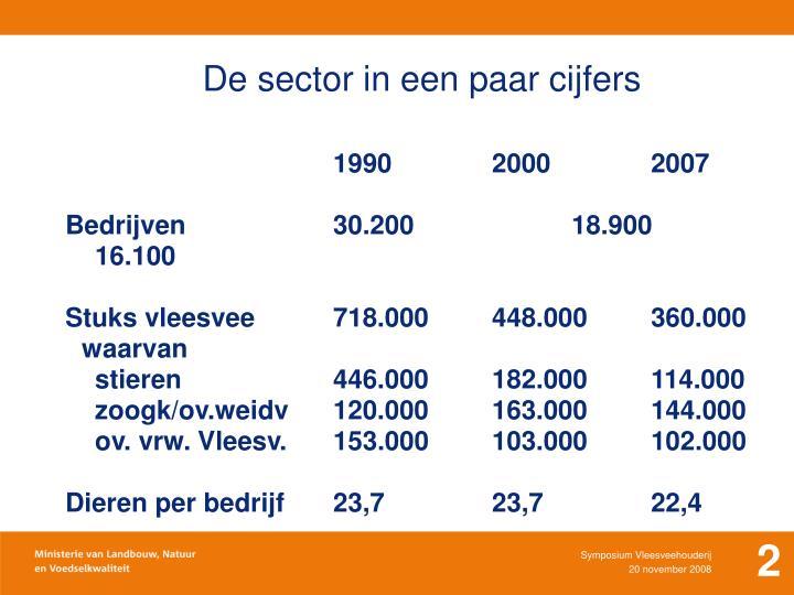 De sector in een paar cijfers