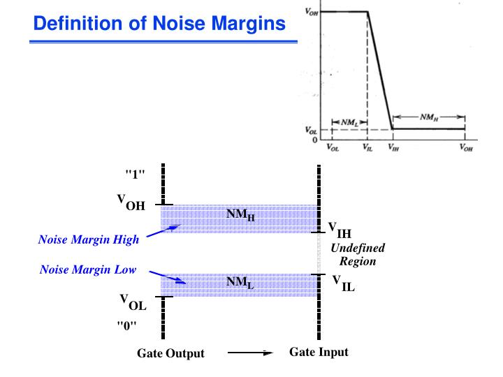 Definition of Noise Margins