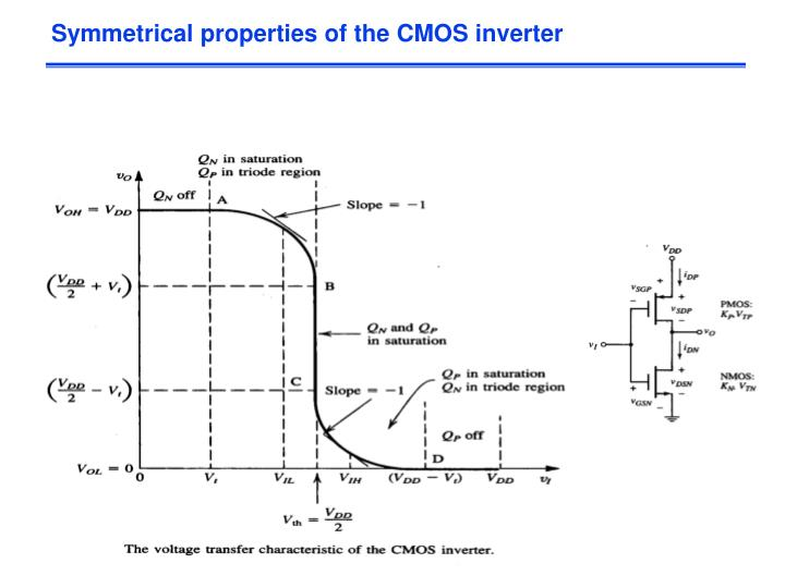 Symmetrical properties of the CMOS inverter
