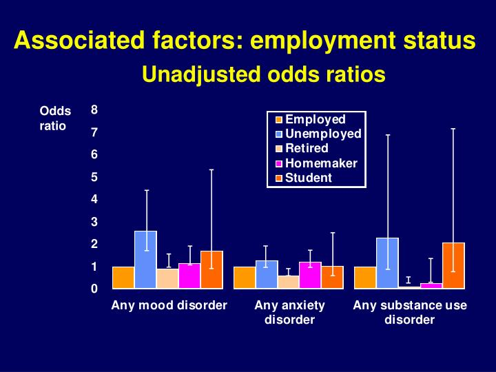 Associated factors: employment status