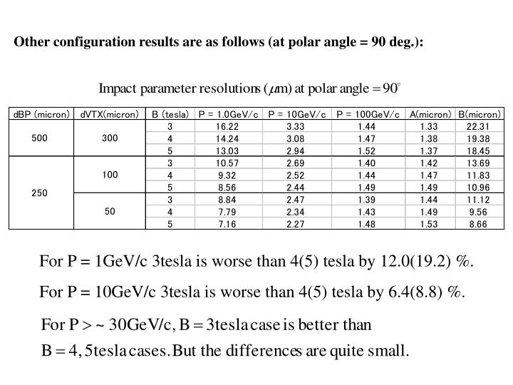 Other configuration results are as follows (at polar angle = 90 deg.):