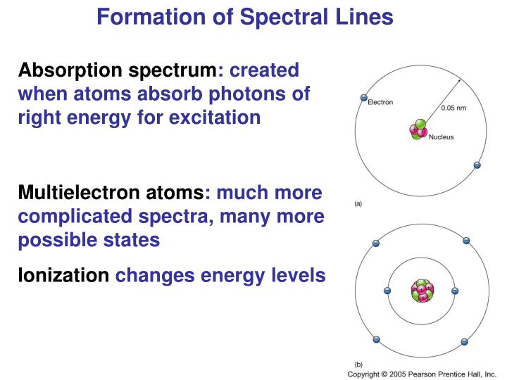 Formation of Spectral Lines