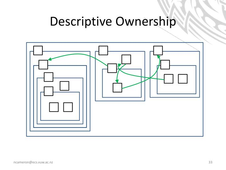 Descriptive Ownership