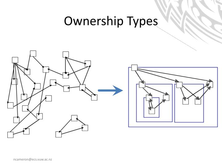Ownership Types