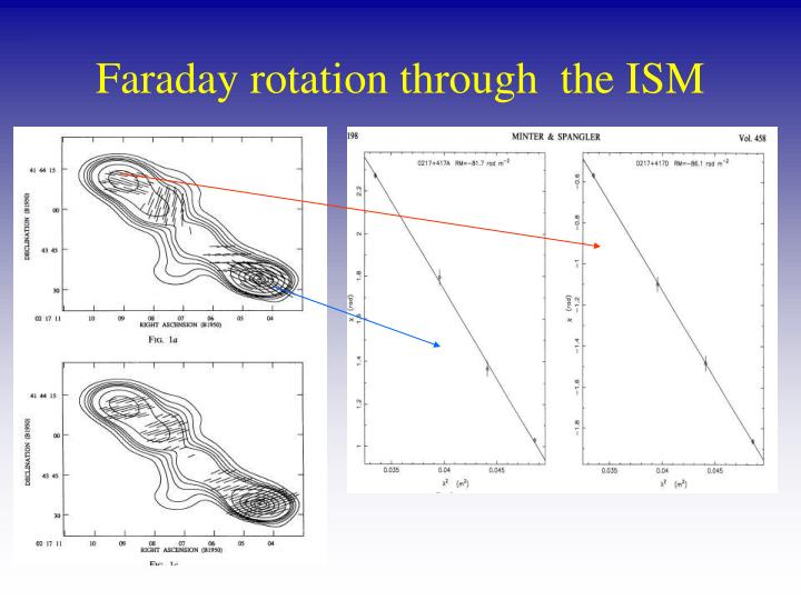Faraday rotation through  the ISM