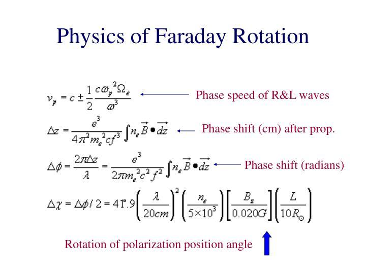 Physics of Faraday Rotation
