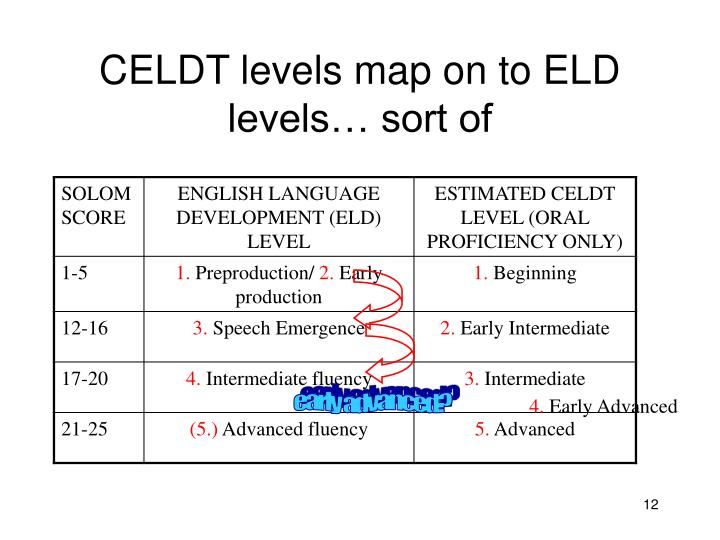 CELDT levels map on to ELD levels… sort of