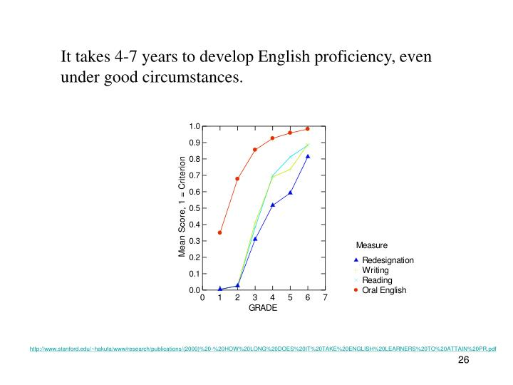 It takes 4-7 years to develop English proficiency, even under good circumstances.