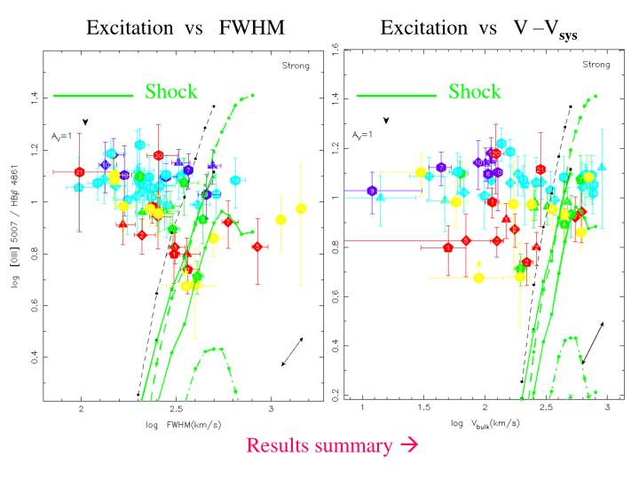 Excitation  vs   FWHM
