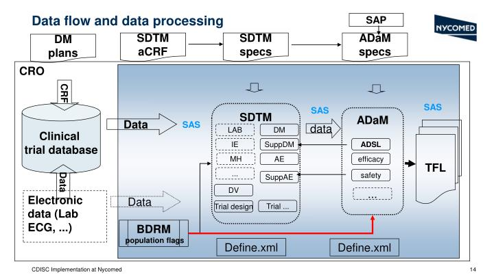Data flow and data processing