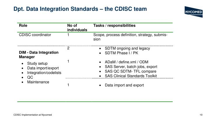 Dpt. Data Integration Standards – the CDISC team