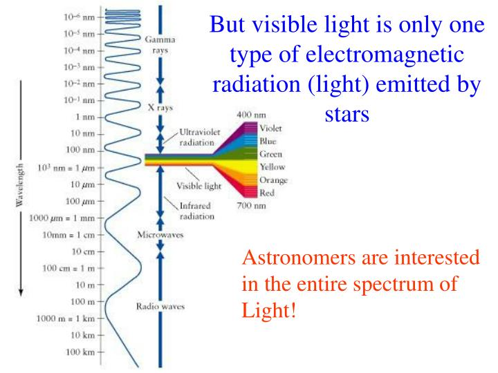 But visible light is only one type of electromagnetic radiation (light) emitted by stars