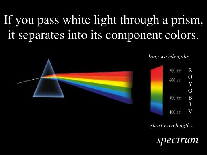 If you pass white light through a prism, it separates into its component colors.