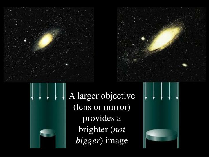 A larger objective (lens or mirror)  provides a brighter (