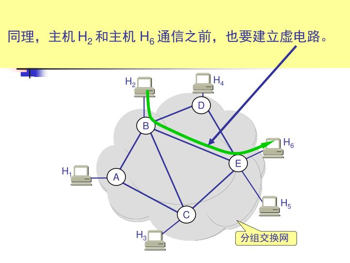 提供虚电路服务的特点