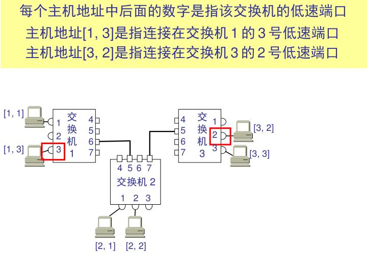 每个主机地址中后面的数字是指该交换机的低速端口